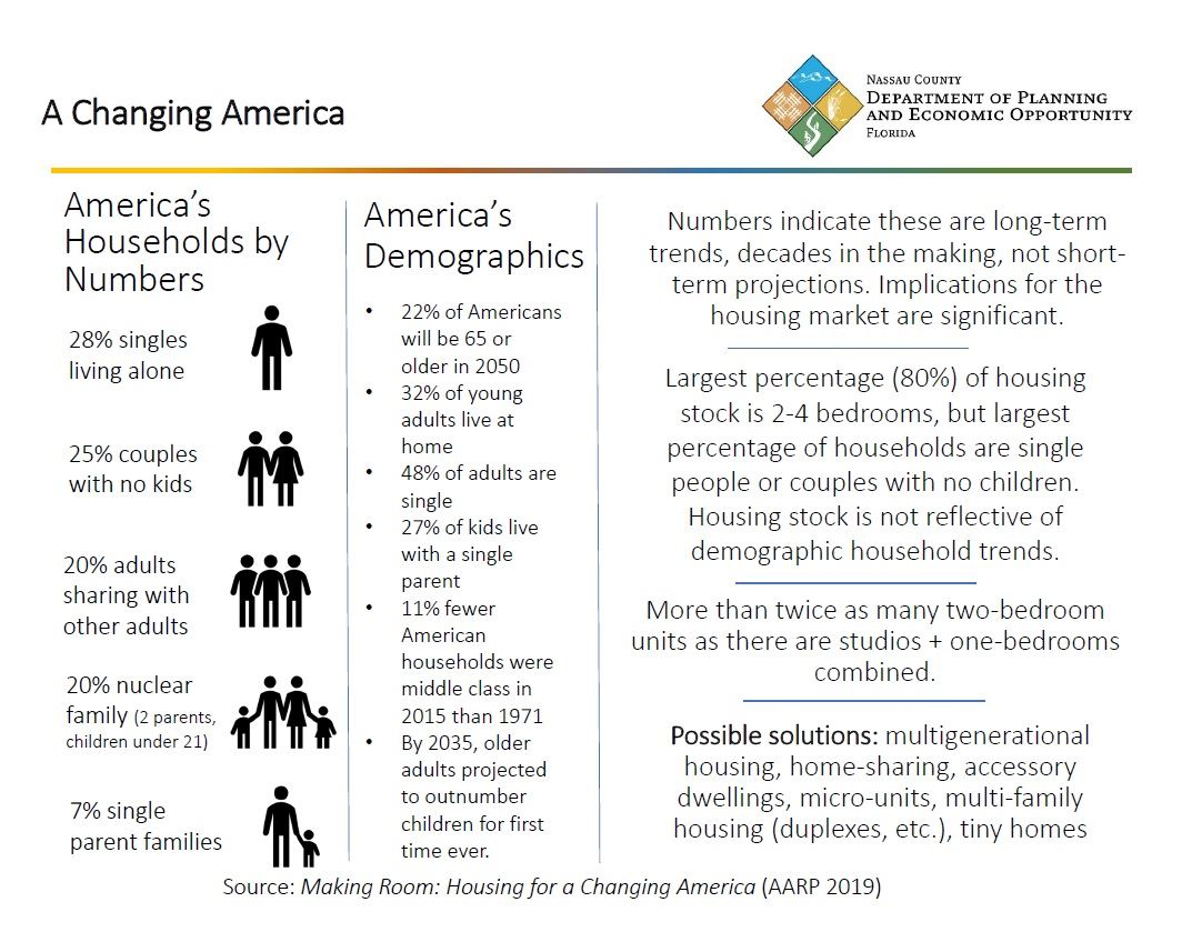 Picture Showing Household Changes in America